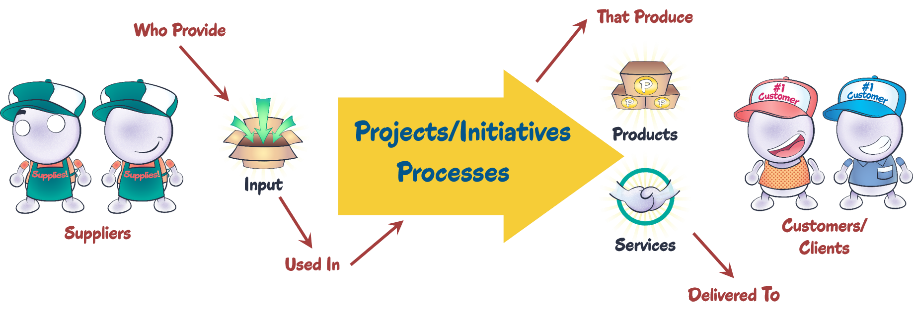 flow chart of project inputs leading to outputs