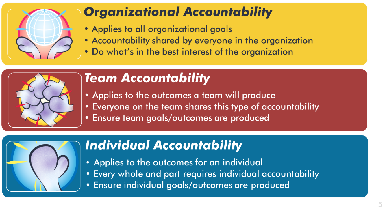 organizational, team, and individual accountability definitions