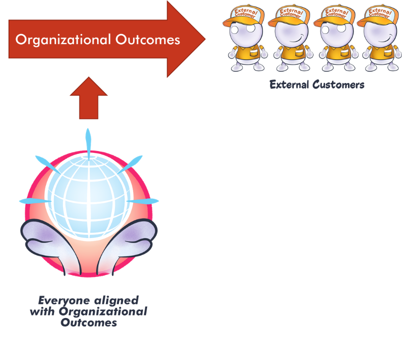 chart showing that organizational alignment produces outcomes that are delivered to the customer