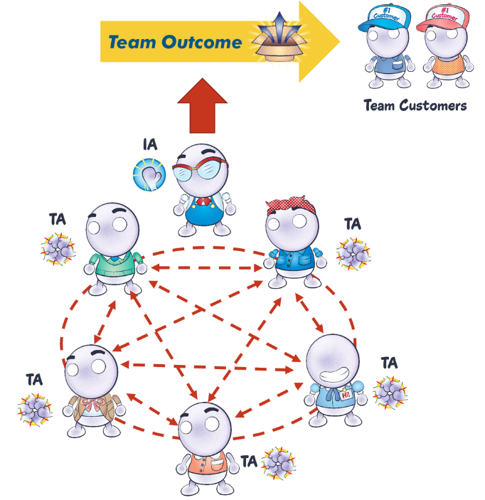 chart showing that team relationships produce outcomes that are delivered to team customers