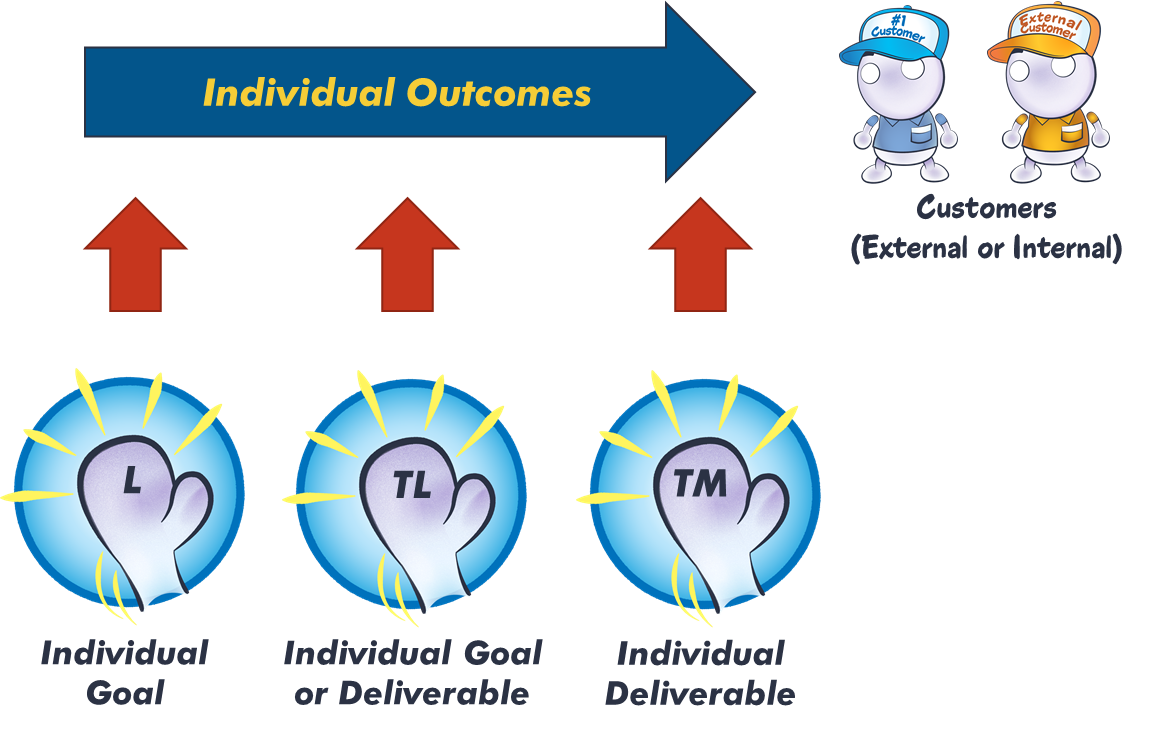 chart showing that individual goals produce outcomes that are delivered to the customer