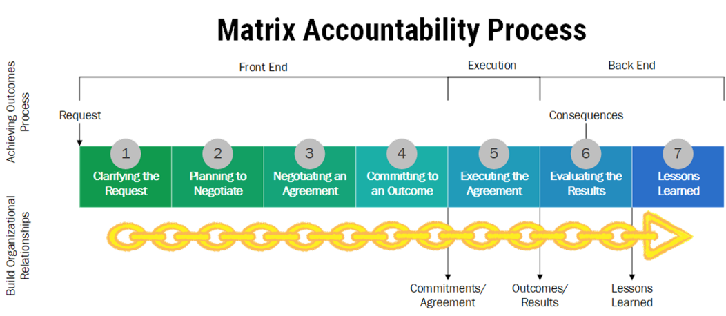 matrix accountability process