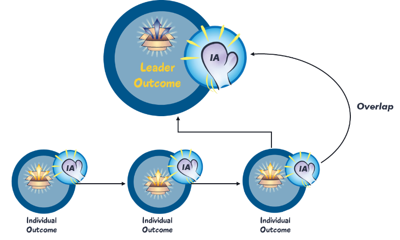 chart showing individual outcomes producing the leader outcome
