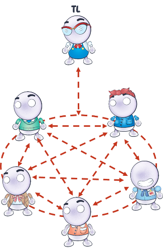 diagram showing that all team members are interdependent