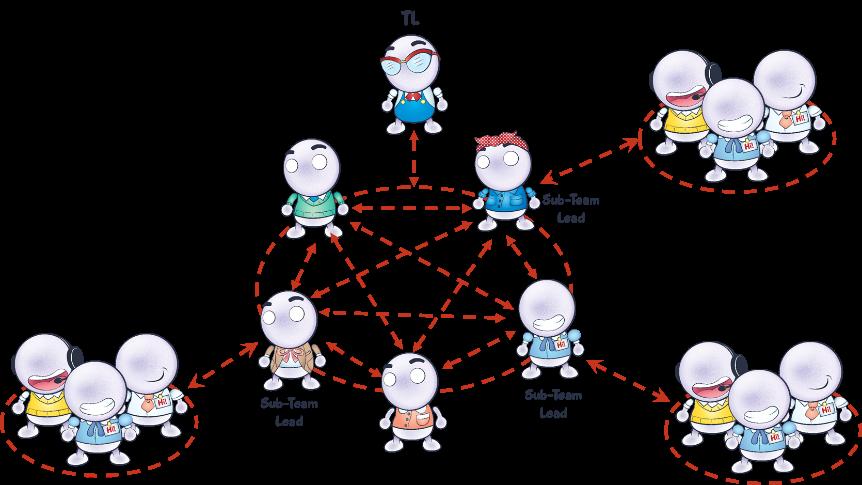 diagram showing the interdependencies between main and sub teams