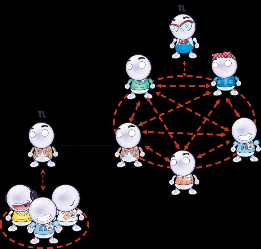diagram of interlocked teams