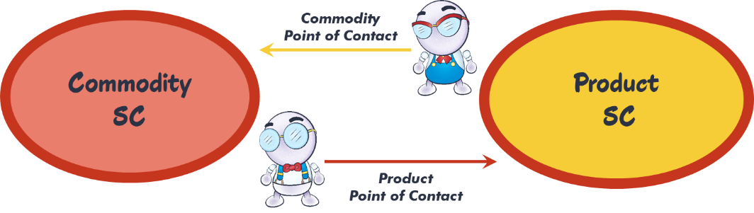 product and commodity points of contact