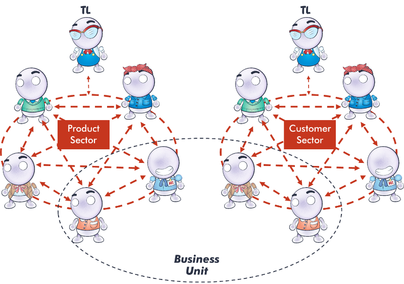 diagram showing how members of the customer and product teams can form a business unit