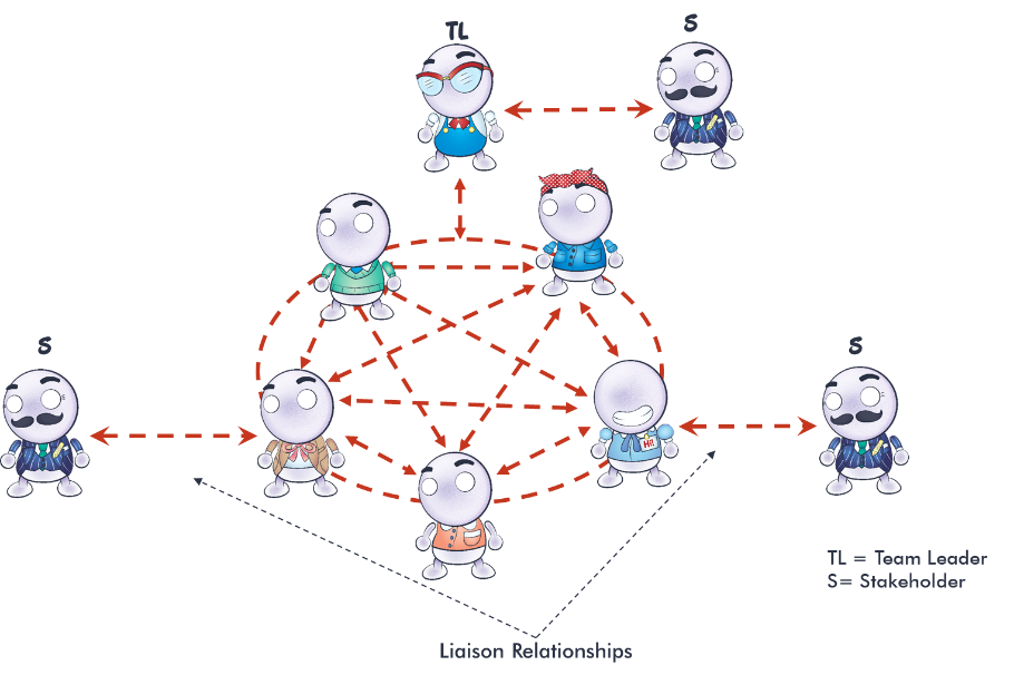 diagram showing a team leader serving as a liaison to a stakeholder