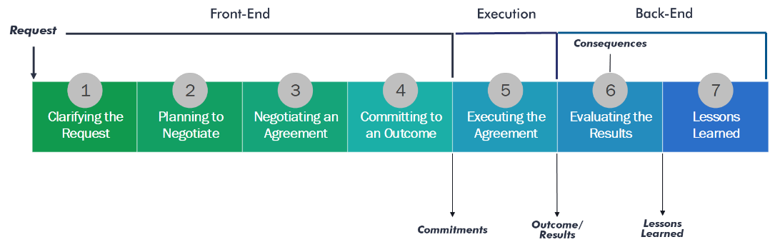 achieving outcomes subprocess