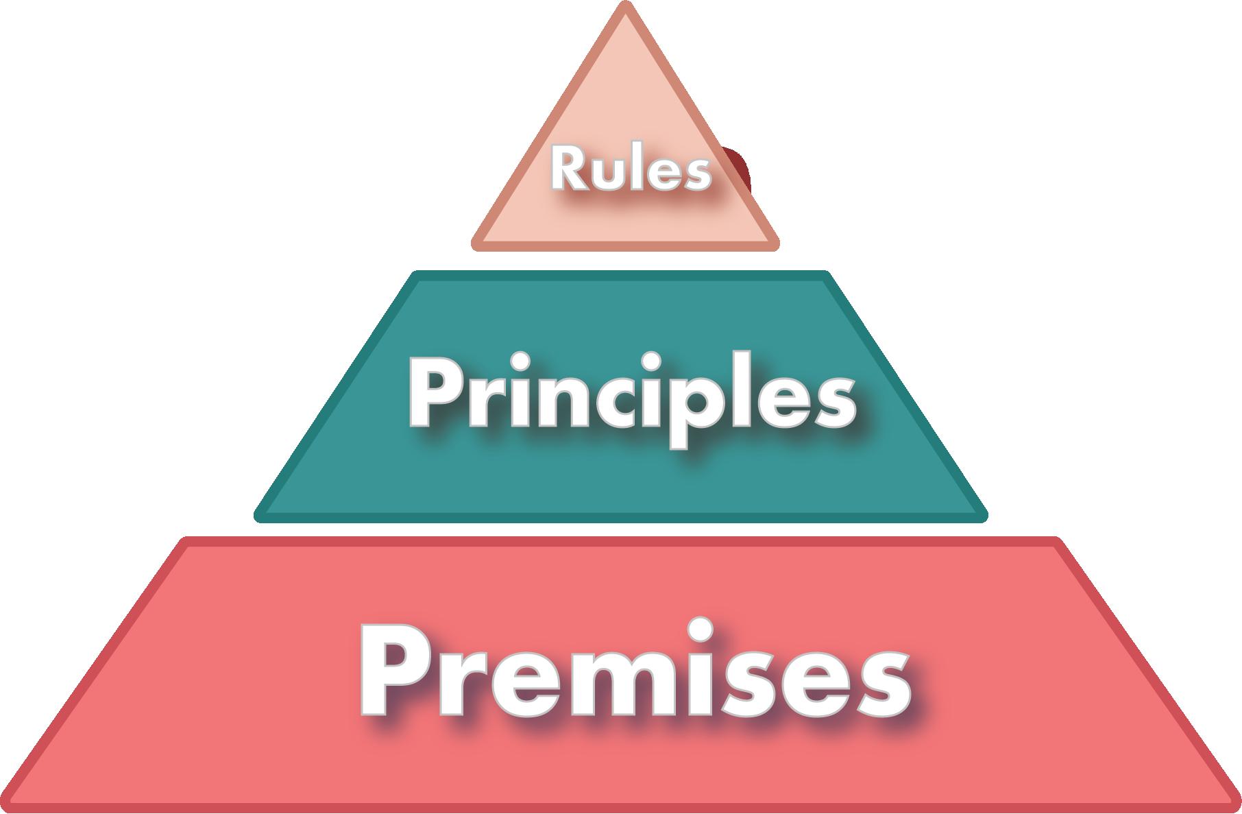 rules, principles, premises pyramid