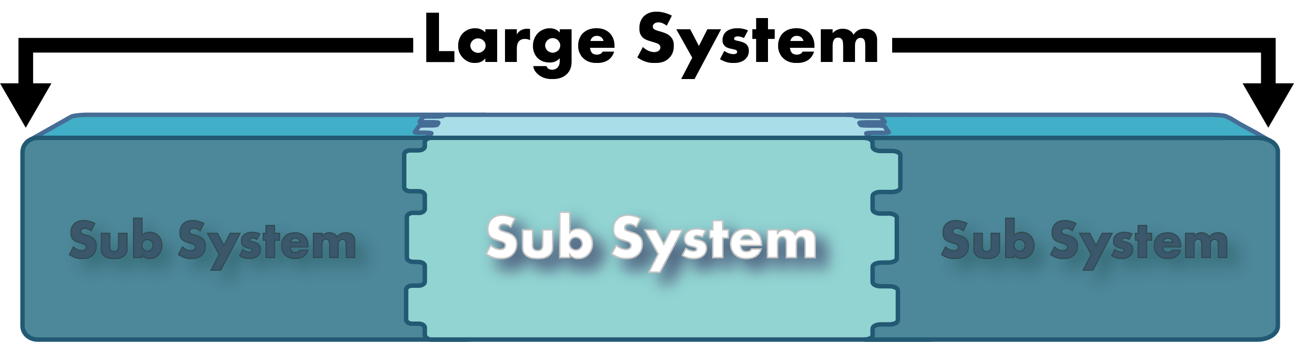 large system with sub systems