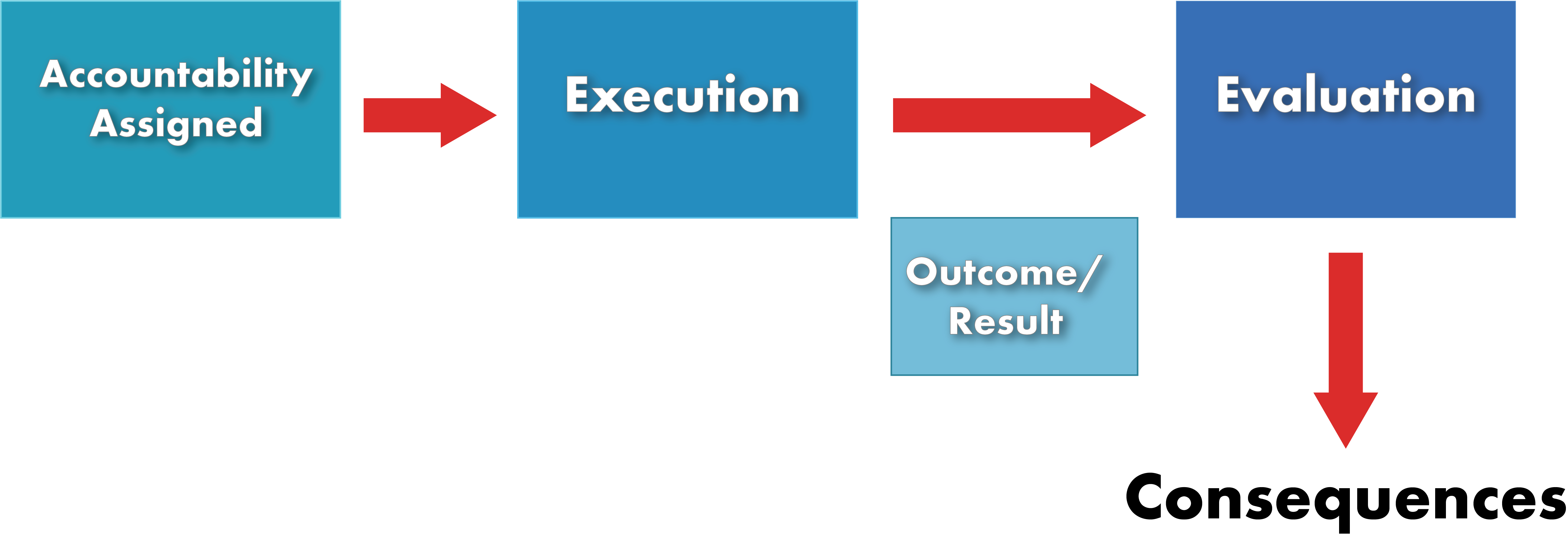execution stage