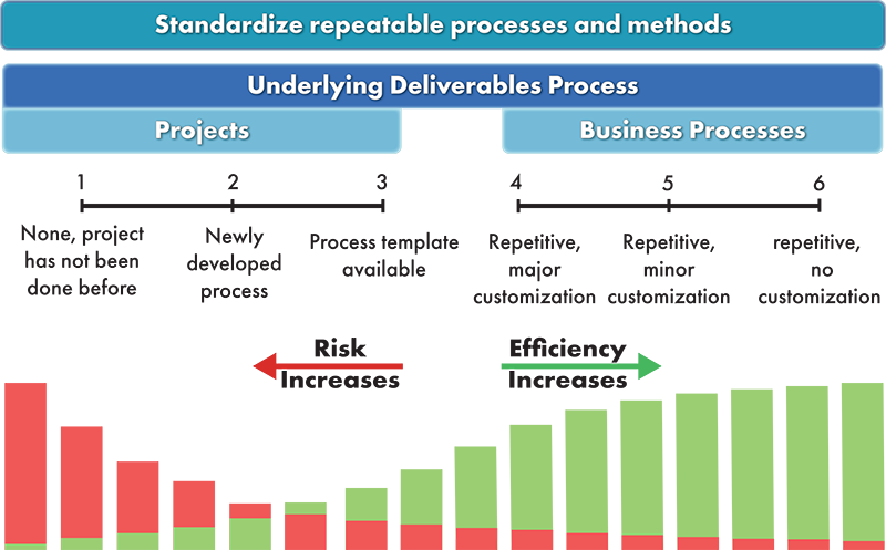 repeatable business processes